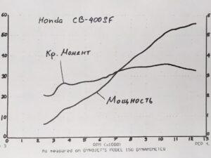 График мощности мотоцикла